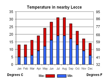 Climate in near-by Lecce
